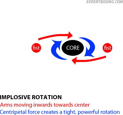implosive centripetal rotation