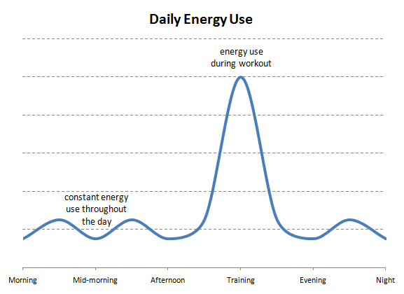 boxing daily energy use