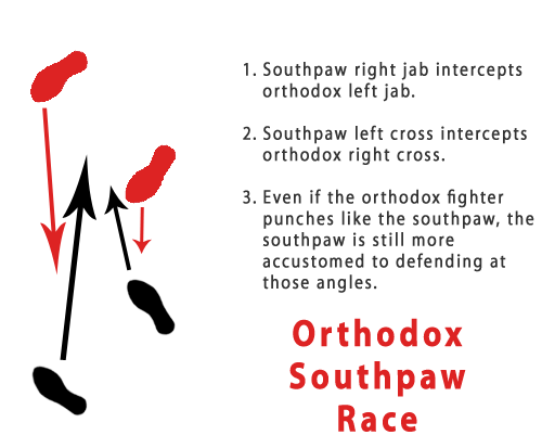 Orthodox Southpaw Race