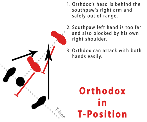 orthodox in t-position