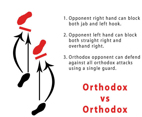 Orthodox VS Orthodox Matchup