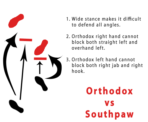 Orthodox VS Southpaw Matchup