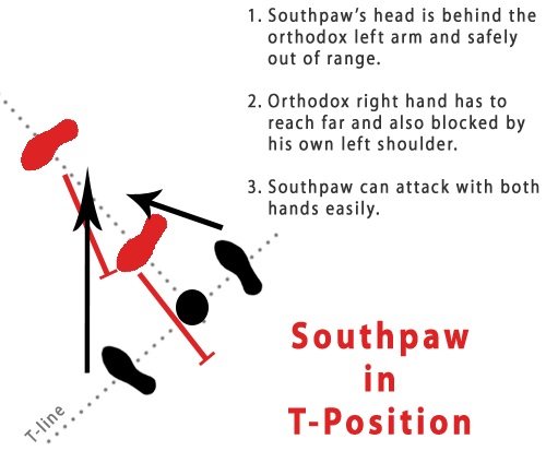 Southpaw T-Position